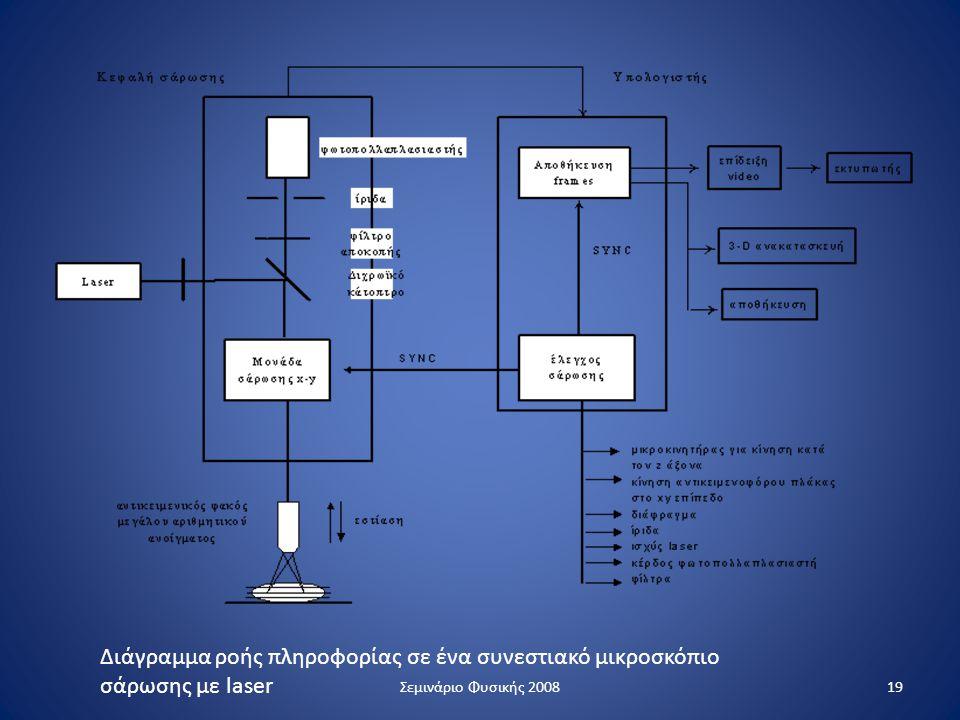 Διάγραμμα ροής πληροφορίας σε ένα συνεστιακό μικροσκόπιο σάρωσης με laser 19Σεμινάριο Φυσικής 2008