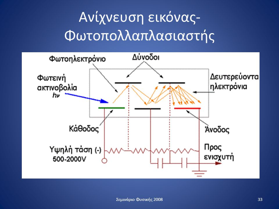 Ανίχνευση εικόνας- Φωτοπολλαπλασιαστής 33Σεμινάριο Φυσικής 2008