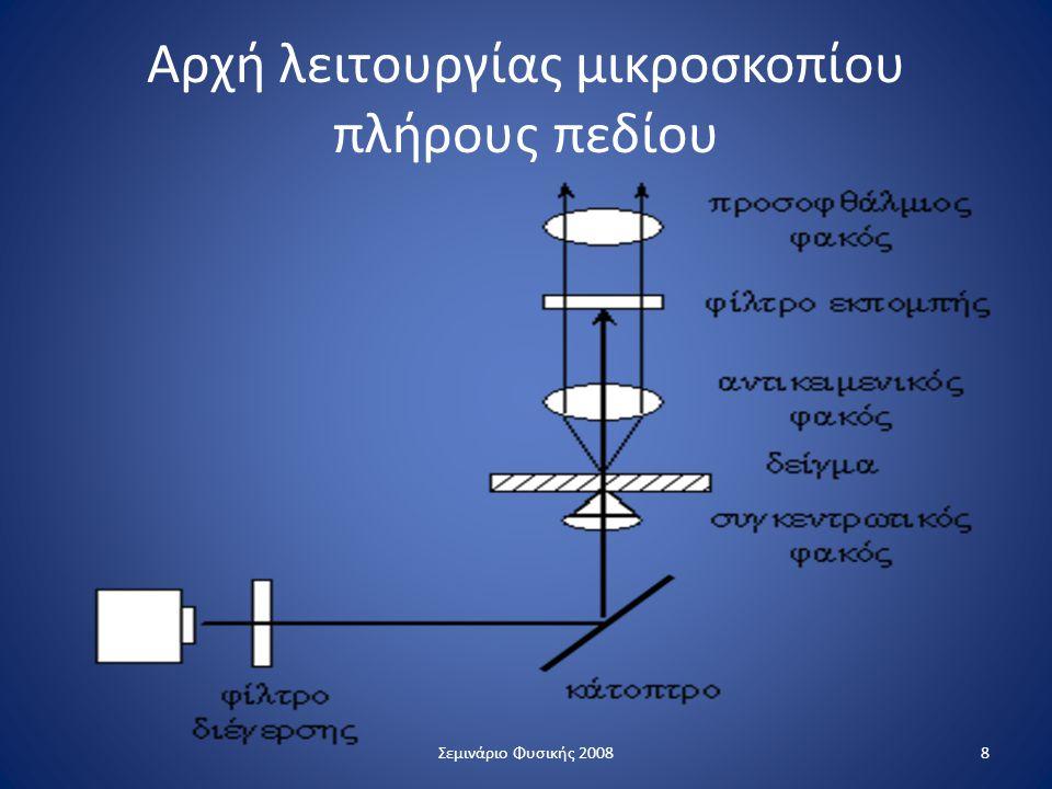 Αρχή λειτουργίας μικροσκοπίου πλήρους πεδίου 8Σεμινάριο Φυσικής 2008