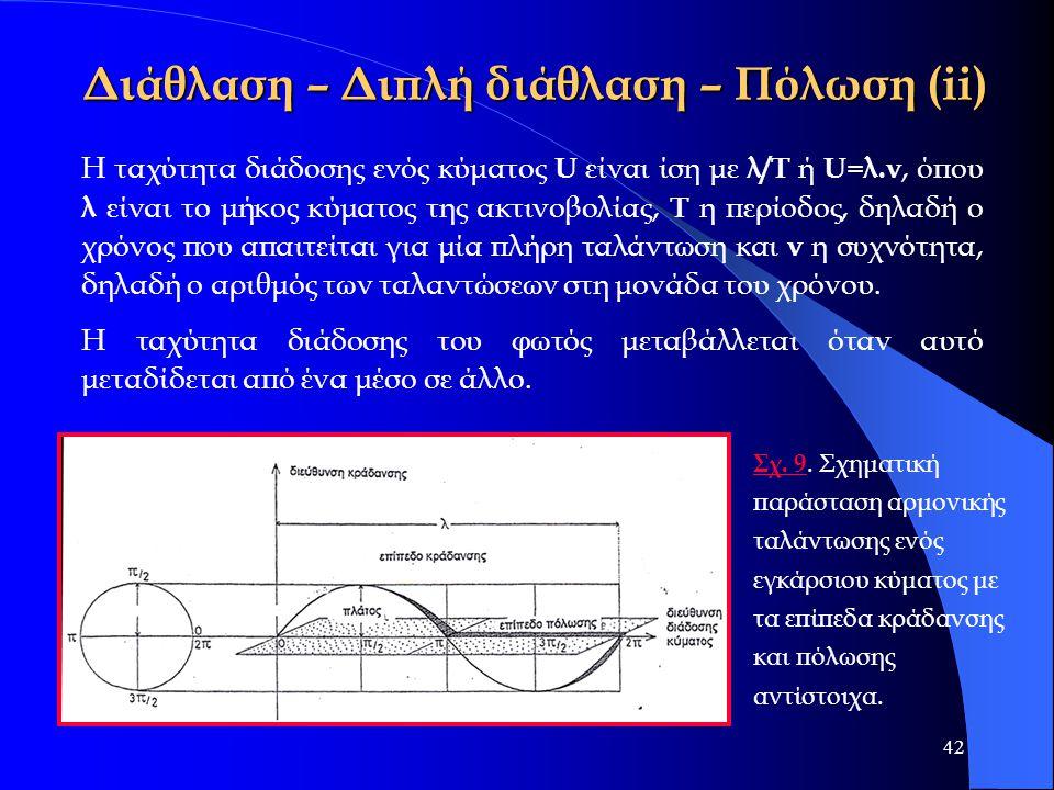 42 Διάθλαση – Διπλή διάθλαση – Πόλωση (ii) Σχ. 9 Σχ. 9. Σχηματική παράσταση αρμονικής ταλάντωσης ενός εγκάρσιου κύματος με τα επίπεδα κράδανσης και πό