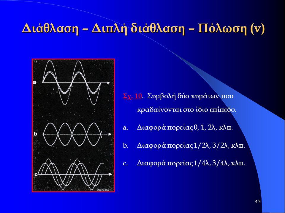 45 Διάθλαση – Διπλή διάθλαση – Πόλωση (v) Σχ. 10 Σχ. 10. Συμβολή δύο κυμάτων που κραδαίνονται στο ίδιο επίπεδο. a. a.Διαφορά πορείας 0, 1, 2λ, κλπ. b.