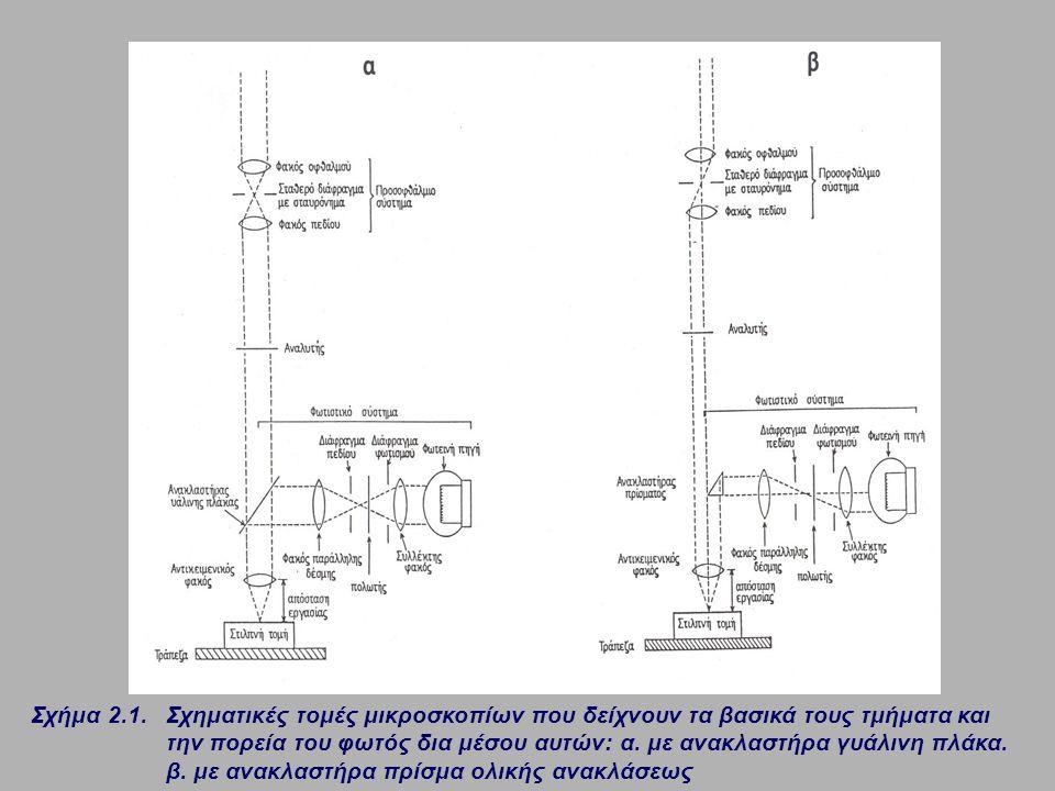 Σχήμα 2.1. Σχηματικές τομές μικροσκοπίων που δείχνουν τα βασικά τους τμήματα και την πορεία του φωτός δια μέσου αυτών: α. με ανακλαστήρα γυάλινη πλάκα