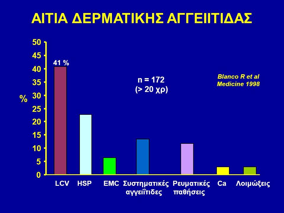 0 5 10 15 20 25 30 35 40 45 50 LCV HSP EMC Συστηματικές Ρευματικές Ca Λοιμώξεις αγγειΐτιδες παθήσεις % 41 % ΑΙΤΙΑ ΔΕΡΜΑΤΙΚΗΣ ΑΓΓΕΙΙΤΙΔΑΣ Blanco R et a