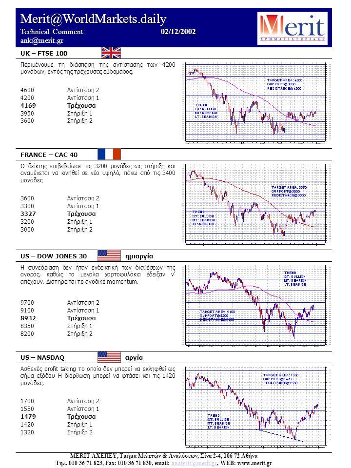 Merit@WorldMarkets.daily 02/12/2002 Technical Comment 02/12/2002 ank@merit.gr UK – FTSE 100 FRANCE – CAC 40 US – DOW JONES 30 ημιαργία US – NASDAQ αργία Ασθενές profit taking το οποίο δεν μπορεί να εκληφθεί ως σήμα εξόδου Η διόρθωση μπορεί να φτάσει και τις 1420 μονάδες.