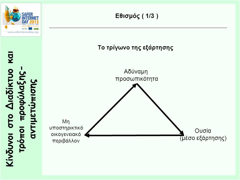 Κίνδυνοι στο Διαδίκτυο και τρόποι προφύλαξης- αντιμετώπισης Εθισμός ( 1/3 ) Το τρίγωνο της εξάρτησης Μη υποστηρικτικό οικογενειακό περιβάλλον Ουσία (μέσο εξάρτησης) Αδύναμη προσωπικότητα