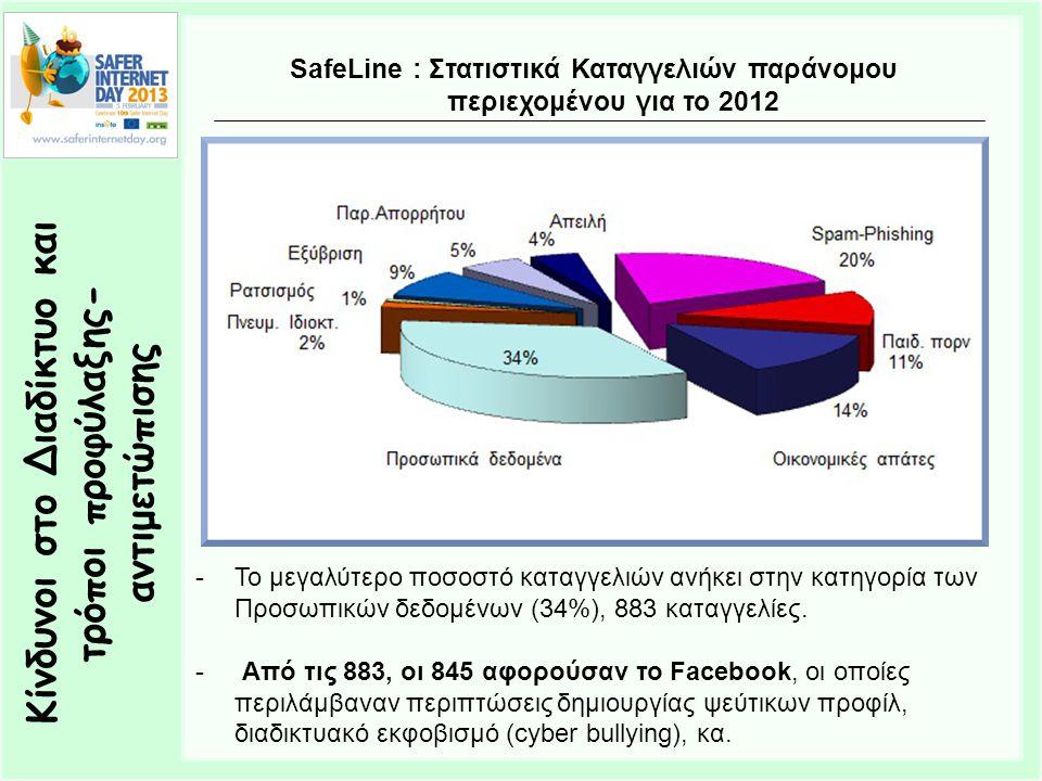 Κίνδυνοι στο Διαδίκτυο και τρόποι προφύλαξης- αντιμετώπισης SafeLine : Στατιστικά Καταγγελιών παράνομου περιεχομένου για το 2012 -Το μεγαλύτερο ποσοστό καταγγελιών ανήκει στην κατηγορία των Προσωπικών δεδομένων (34%), 883 καταγγελίες.