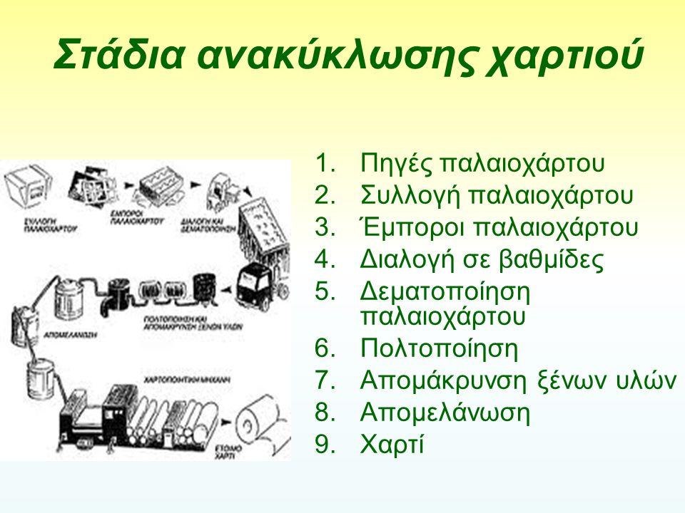 Στάδια ανακύκλωσης χαρτιού 1.Πηγές παλαιοχάρτου 2.Συλλογή παλαιοχάρτου 3.Έμποροι παλαιοχάρτου 4.Διαλογή σε βαθµίδες 5.Δεµατοποίηση παλαιοχάρτου 6.Πολτ