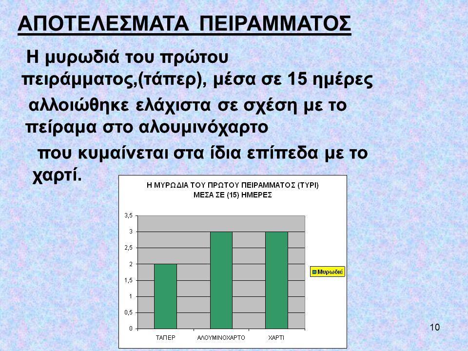 10 ΑΠΟΤΕΛΕΣΜΑΤΑ ΠΕΙΡΑΜΜΑΤΟΣ H μυρωδιά του πρώτου πειράμματος,(τάπερ), μέσα σε 15 ημέρες αλλοιώθηκε ελάχιστα σε σχέση με το πείραμα στο αλουμινόχαρτο π