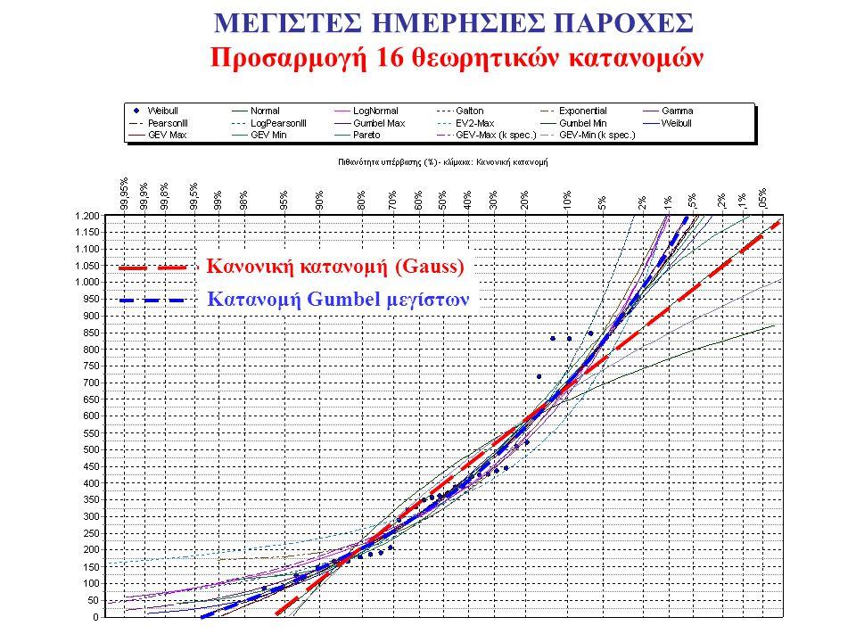 ΜΕΓΙΣΤΕΣ ΗΜΕΡΗΣΙΕΣ ΠΑΡΟΧΕΣ Προσαρμογή 16 θεωρητικών κατανομών Κανονική κατανομή (Gauss) Kατανομή Gumbel μεγίστων