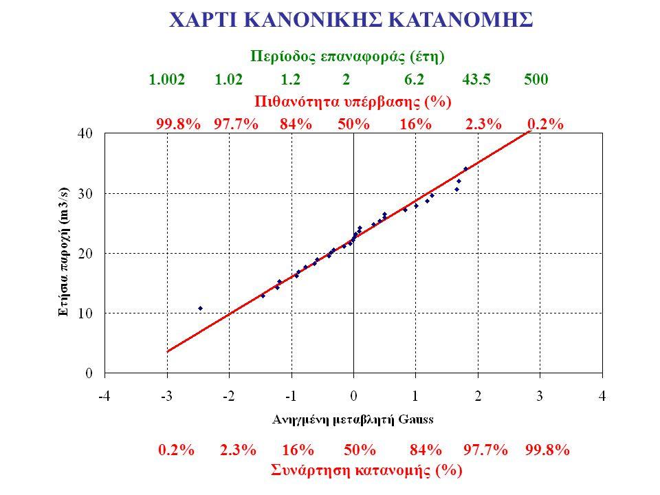 Συνάρτηση κατανομής (%) Πιθανότητα υπέρβασης (%) Περίοδος επαναφοράς (έτη) 0.2% 2.3% 16% 50% 84% 97.7% 99.8% 99.8% 97.7% 84% 50% 16% 2.3% 0.2% 1.002 1.02 1.2 2 6.2 43.5 500 ΧΑΡΤΙ ΚΑΝΟΝΙΚΗΣ ΚΑΤΑΝΟΜΗΣ