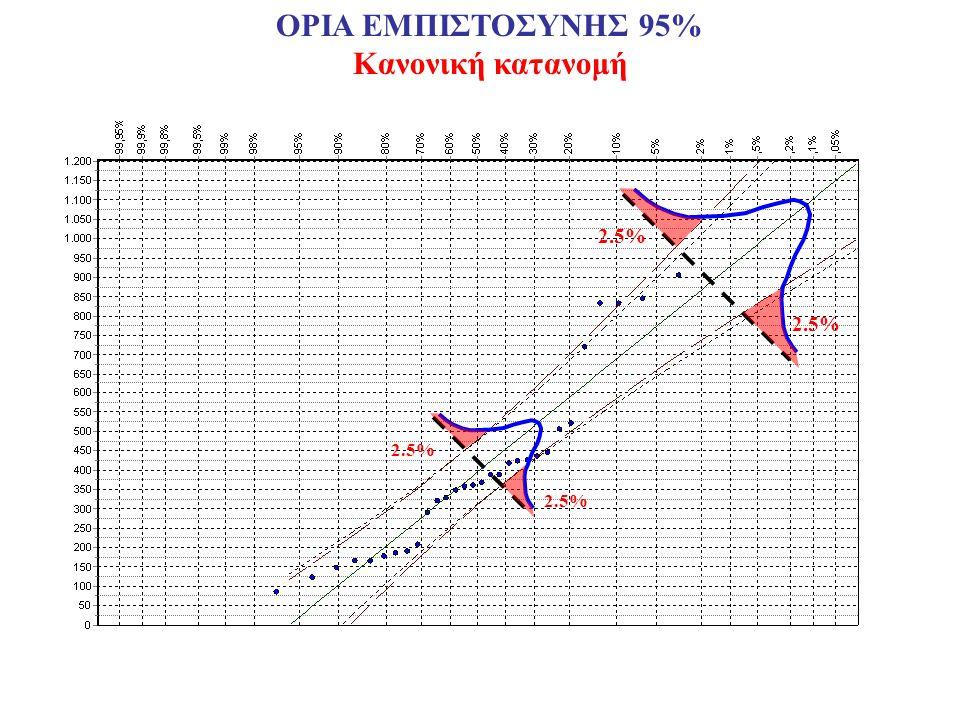 2.5% ΟΡΙΑ ΕΜΠΙΣΤΟΣΥΝΗΣ 95% Κανονική κατανομή