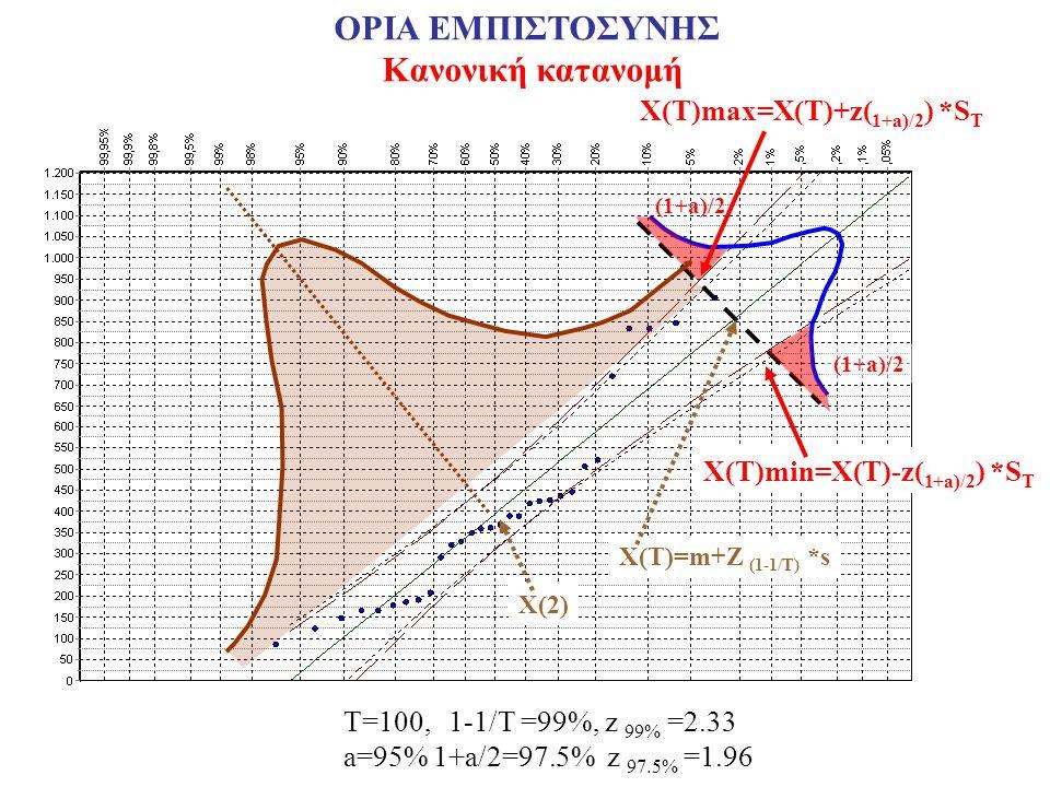 (1+a)/2 Χ(Τ)=m+Z (1-1/T) *s Χ(Τ)max=X(T)+z( 1+a)/2 ) *S T (1+a)/2 Χ(Τ)min=X(T)-z( 1+a)/2 ) *S T T=100, 1-1/T =99%, z 99% =2.33 a=95% 1+a/2=97.5% z 97.5% =1.96 Χ(2) ΟΡΙΑ ΕΜΠΙΣΤΟΣΥΝΗΣ Κανονική κατανομή