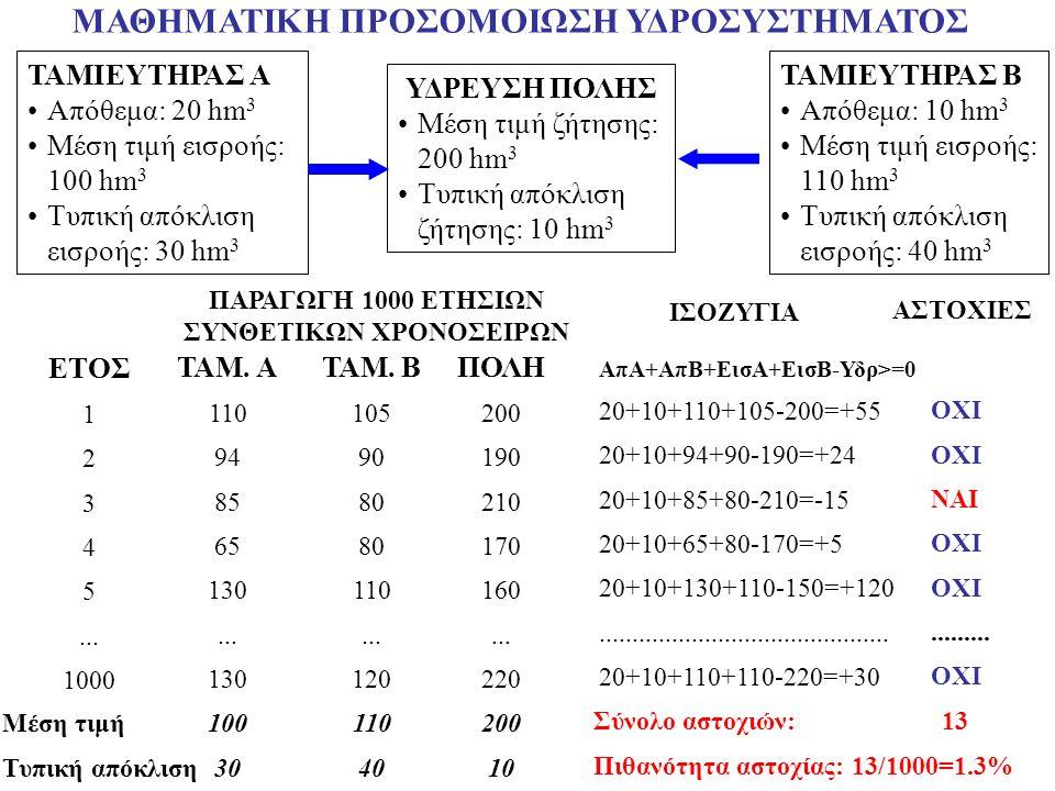 ΥΔΡΕΥΣΗ ΠΟΛΗΣ Μέση τιμή ζήτησης: 200 hm 3 Τυπική απόκλιση ζήτησης: 10 hm 3 ΜΑΘΗΜΑΤΙΚΗ ΠΡΟΣΟΜΟΙΩΣΗ ΥΔΡΟΣΥΣΤΗΜΑΤΟΣ ΤΑΜΙΕΥΤΗΡΑΣ Α Απόθεμα: 20 hm 3 Μέση τιμή εισροής: 100 hm 3 Τυπική απόκλιση εισροής: 30 hm 3 ΤΑΜΙΕΥΤΗΡΑΣ Β Απόθεμα: 10 hm 3 Μέση τιμή εισροής: 110 hm 3 Τυπική απόκλιση εισροής: 40 hm 3 ΠΑΡΑΓΩΓΗ 1000 ΕΤΗΣΙΩΝ ΣΥΝΘΕΤΙΚΩΝ ΧΡΟΝΟΣΕΙΡΩΝ ΤΑΜ.