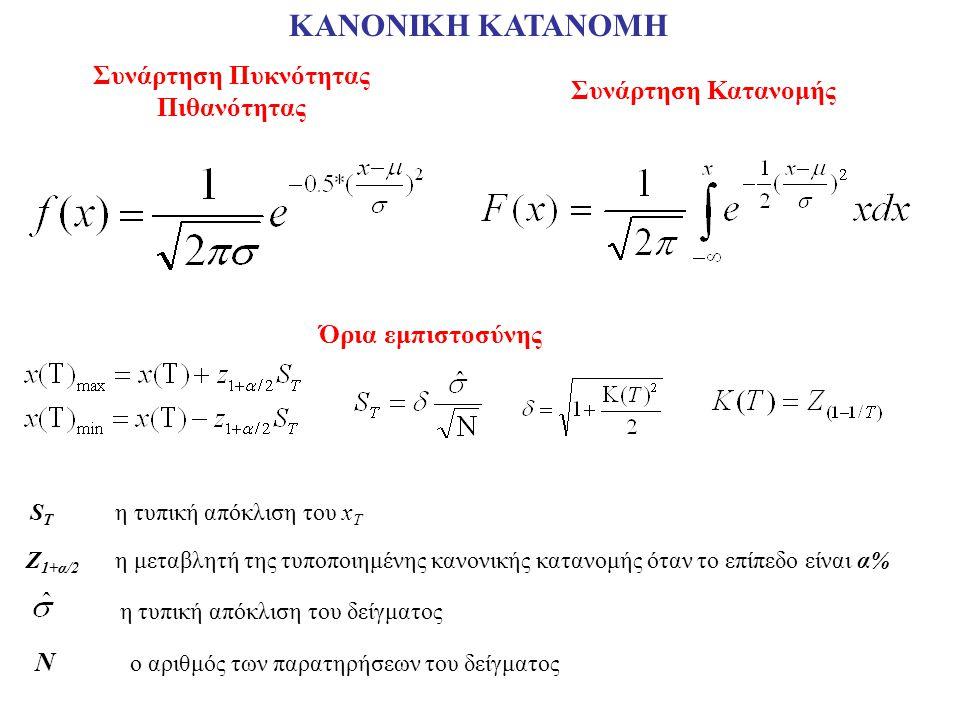 ΚΑΝΟΝΙΚΗ ΚΑΤΑΝΟΜH Συνάρτηση Πυκνότητας Πιθανότητας Συνάρτηση Κατανομής Όρια εμπιστοσύνης Z 1+α/2 η μεταβλητή της τυποποιημένης κανονικής κατανομής όταν το επίπεδο είναι α% S T η τυπική απόκλιση του x T η τυπική απόκλιση του δείγματος N ο αριθμός των παρατηρήσεων του δείγματος