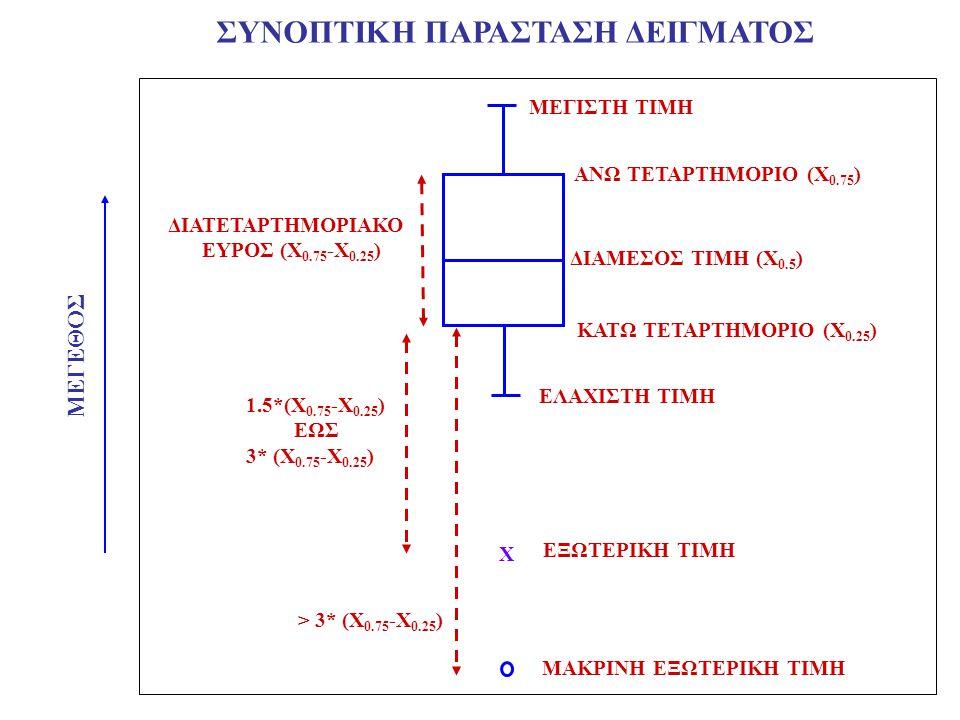 ΜΕΓΙΣΤΗ ΤΙΜΗ ΕΛΑΧΙΣΤΗ ΤΙΜΗ ΔΙΑΜΕΣΟΣ ΤΙΜΗ (Χ 0.5 ) ΜΕΓΕΘΟΣ ΑΝΩ ΤΕΤΑΡΤΗΜΟΡΙΟ (Χ 0.75 ) ΚΑΤΩ ΤΕΤΑΡΤΗΜΟΡΙΟ (Χ 0.25 ) ΔΙΑΤΕΤΑΡΤΗΜΟΡΙΑΚΟ ΕΥΡΟΣ (Χ 0.75 -Χ 0.25 ) ΣΥΝΟΠΤΙΚΗ ΠΑΡΑΣΤΑΣΗ ΔΕΙΓΜΑΤΟΣ Χ ΕΞΩΤΕΡΙΚΗ ΤΙΜΗ ΜΑΚΡΙΝΗ ΕΞΩΤΕΡΙΚΗ ΤΙΜΗ 1.5*(Χ 0.75 -Χ 0.25 ) ΕΩΣ 3* (Χ 0.75 -Χ 0.25 ) > 3* (Χ 0.75 -Χ 0.25 )