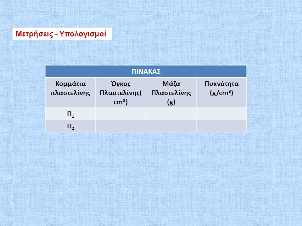 Μετρήσεις - Υπολογισμοί ΠΙΝΑΚΑΣ Κομμάτια πλαστελίνης Όγκος Πλαστελίνης( cm 3 ) Μάζα Πλαστελίνης (g) Πυκνότητα (g/cm 3 ) Π1Π1 Π2Π2