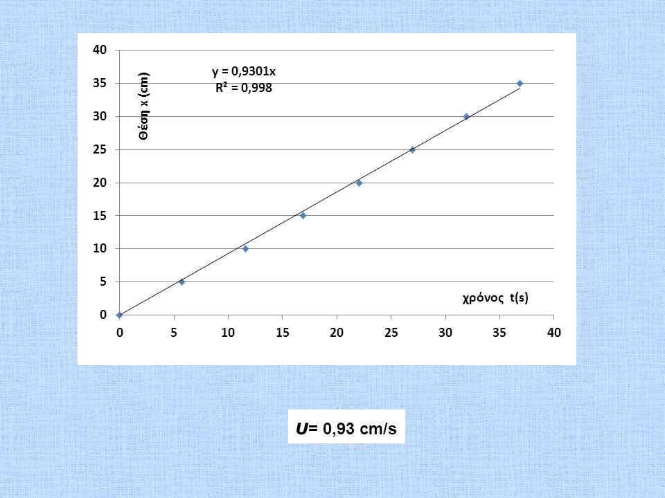 υ = 0,93 cm/s