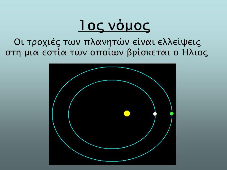 Οι τροχιές των πλανητών είναι ελλείψεις στη μια εστία των οποίων βρίσκεται ο Ήλιος 1ος νόμος