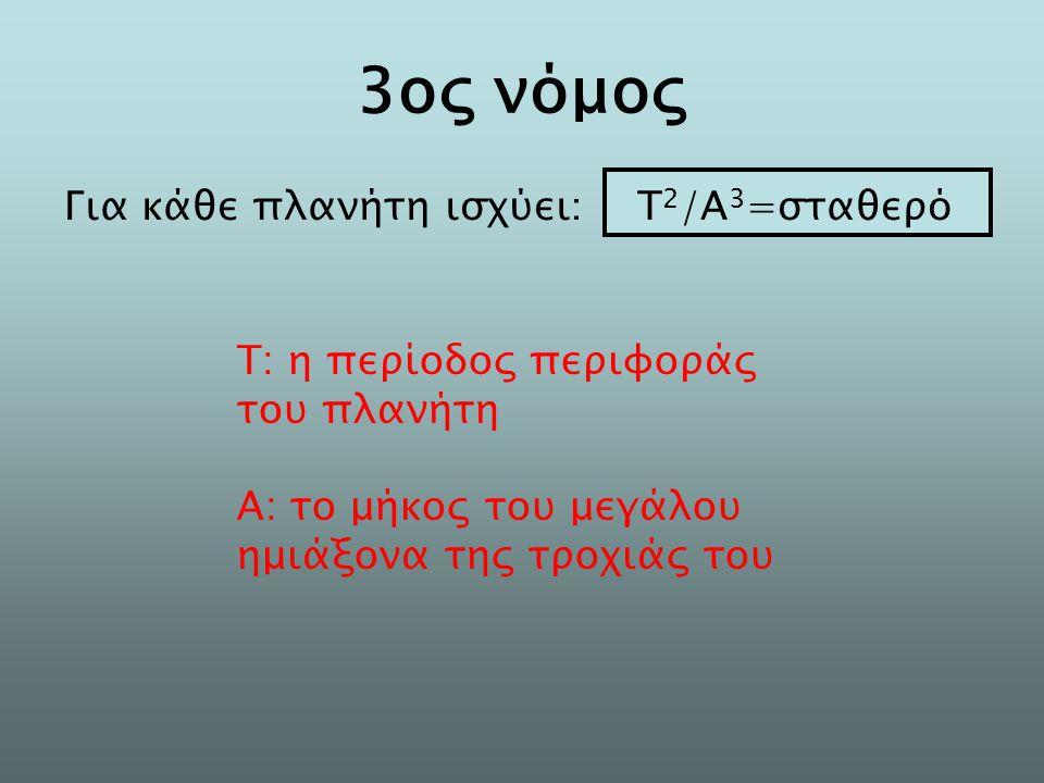 3ος νόμος Για κάθε πλανήτη ισχύει : Τ 2 /Α 3 =σταθερό Τ: η περίοδος περιφοράς του πλανήτη Α: το μήκος του μεγάλου ημιάξονα της τροχιάς του