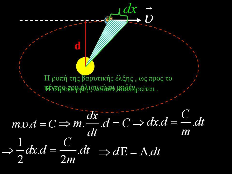 Ο δεύτερος νόμος του Kepler. Κατά την περιφορά ενός πλανήτη περί τον ήλιο, η επιβατική ακτίνα σε ίσους χρόνους διαγράφει ίσα εμβαδά.