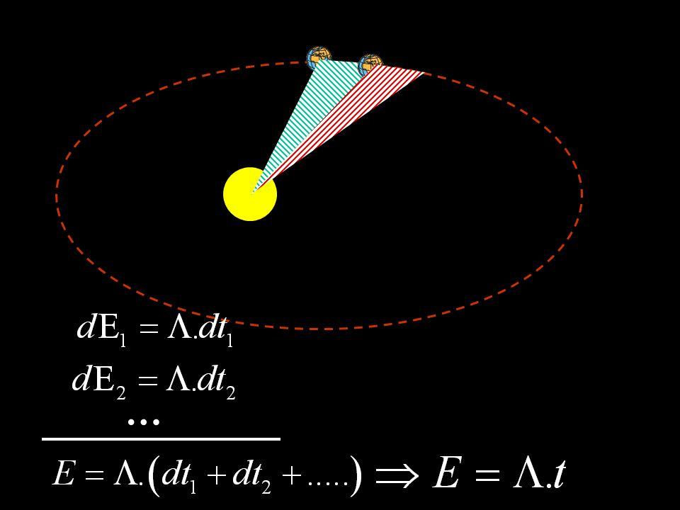 Η ροπή της βαρυτικής έλξης, ως προς το κέντρο του ήλιου είναι μηδέν. Η στροφορμή, λοιπόν, διατηρείται. d