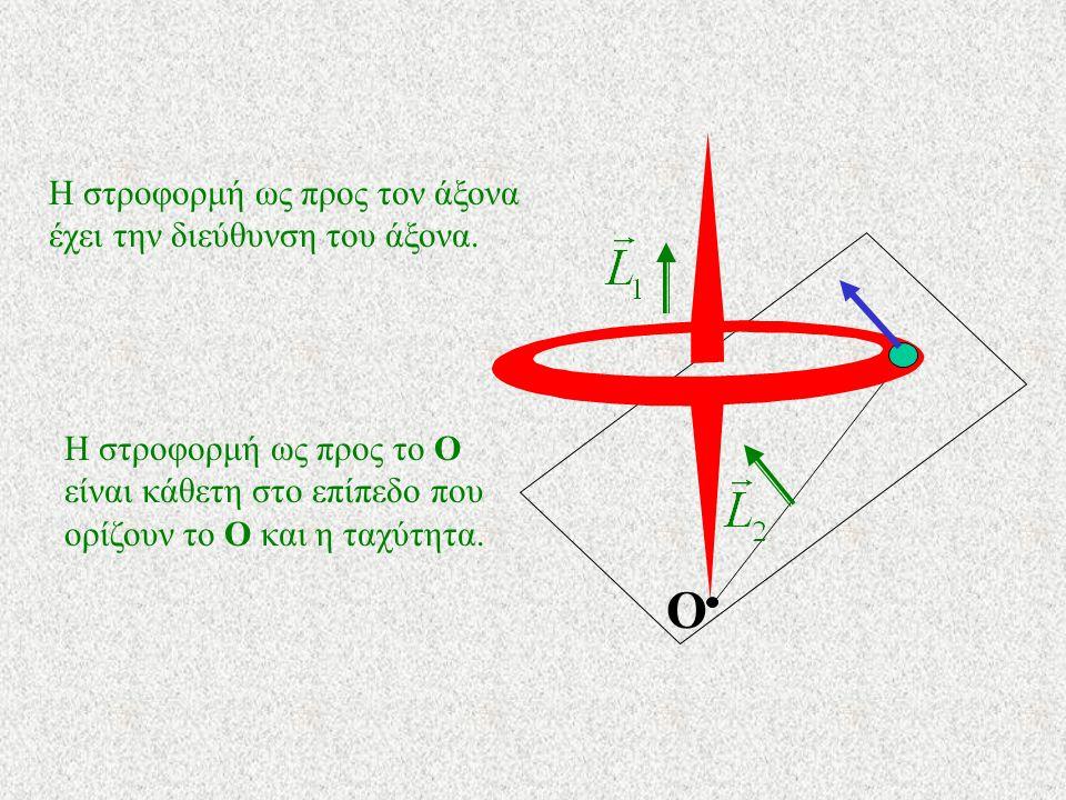 Ο R m Σ' αυτήν την περίπτωση η στροφορμή ως προς το Ο και η στροφορμή ως προς τον άξονα ταυτίζονται Αυτό όμως δεν συμβαίνει πάντοτε.