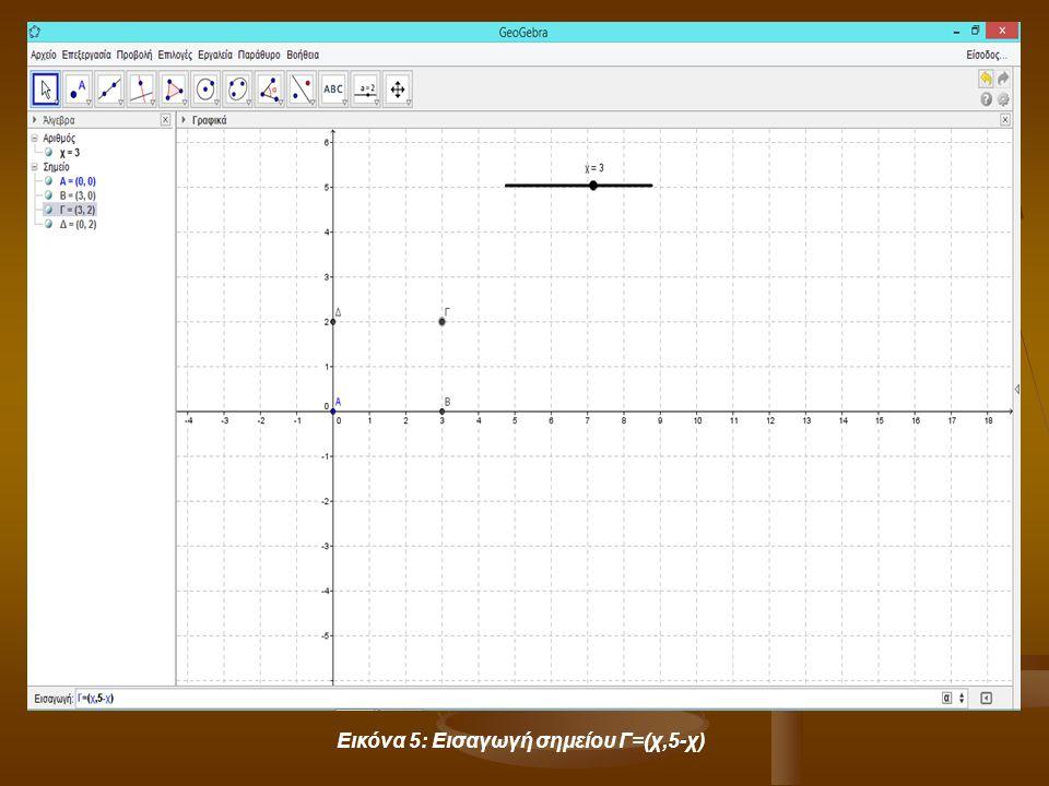 Εικόνα 5: Εισαγωγή σημείου Γ=(χ,5-χ)