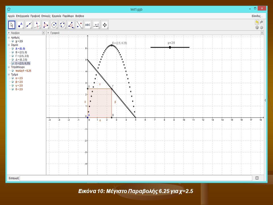 Εικόνα 10: Μέγιστο Παραβολής 6.25 για χ=2.5