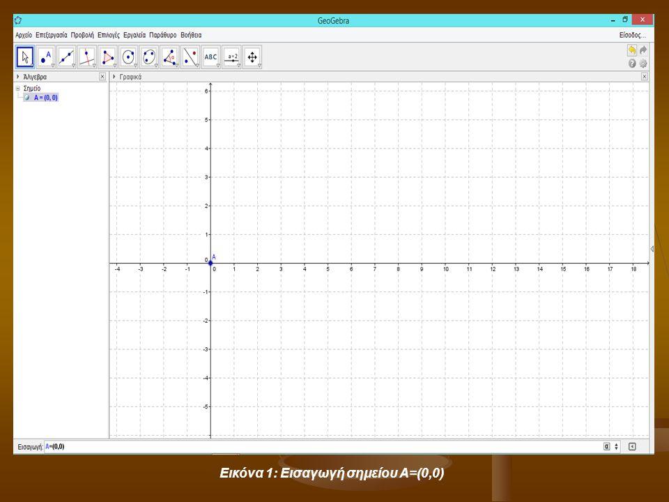 Εικόνα 1: Εισαγωγή σημείου Α=(0,0)