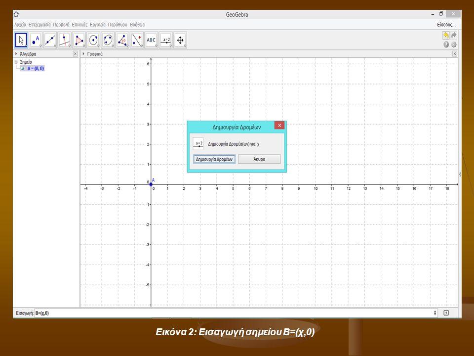 Εικόνα 2: Εισαγωγή σημείου Β=(χ,0)