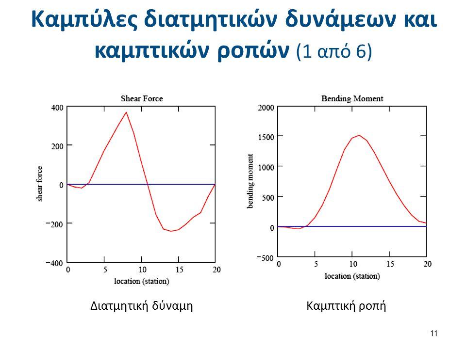 Καμπύλες διατμητικών δυνάμεων και καμπτικών ροπών (1 από 6) Διατμητική δύναμηΚαμπτική ροπή 11