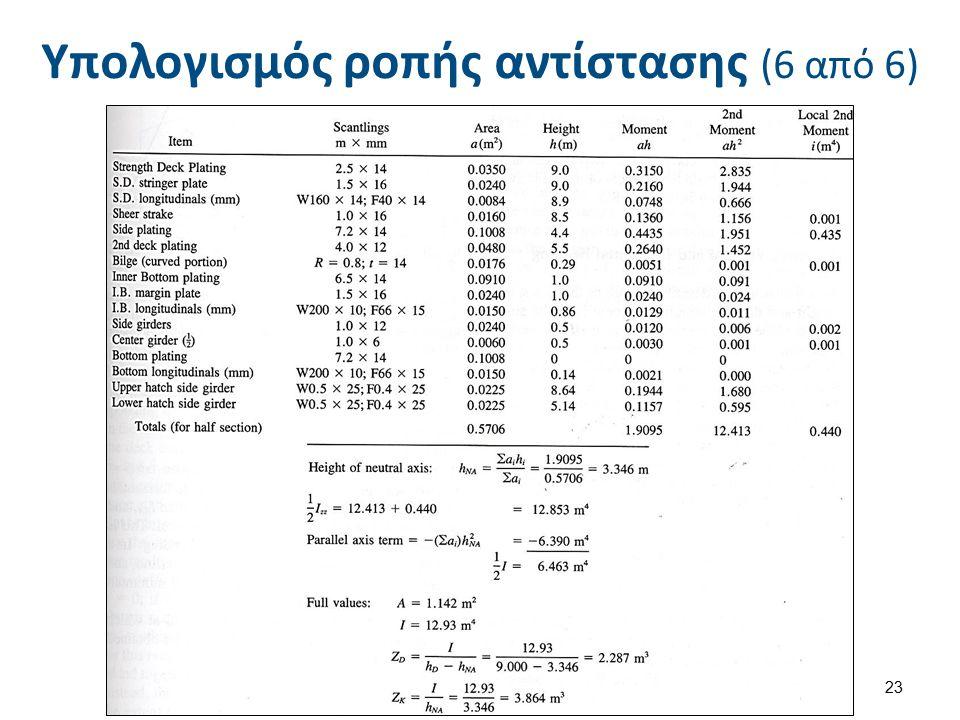  Hughes Fig. 3.15 Table 3.5 23 Υπολογισμός ροπής αντίστασης (6 από 6)