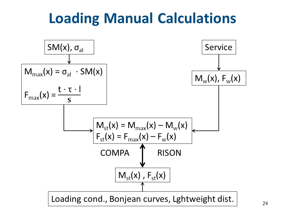 Loading Manual Calculations 24 SM(x), σ al Service M w (x), F w (x) M st (x) = M max (x) – M w (x) F st (x) = F max (x) – F w (x) COMPARISON M st (x),