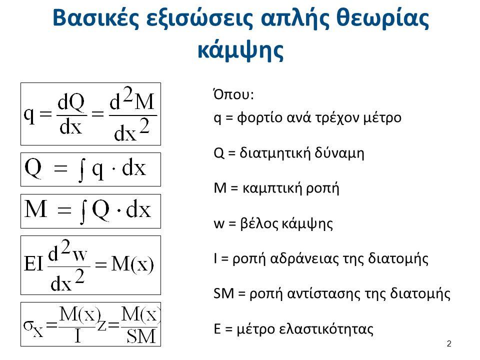 Βασικές εξισώσεις απλής θεωρίας κάμψης Όπου: q = φορτίο ανά τρέχον μέτρο Q = διατμητική δύναμη Μ = καμπτική ροπή w = βέλος κάμψης Ι = ροπή αδράνειας τ