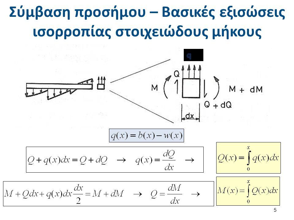 Σύμβαση προσήμου – Βασικές εξισώσεις ισορροπίας στοιχειώδους μήκους 5