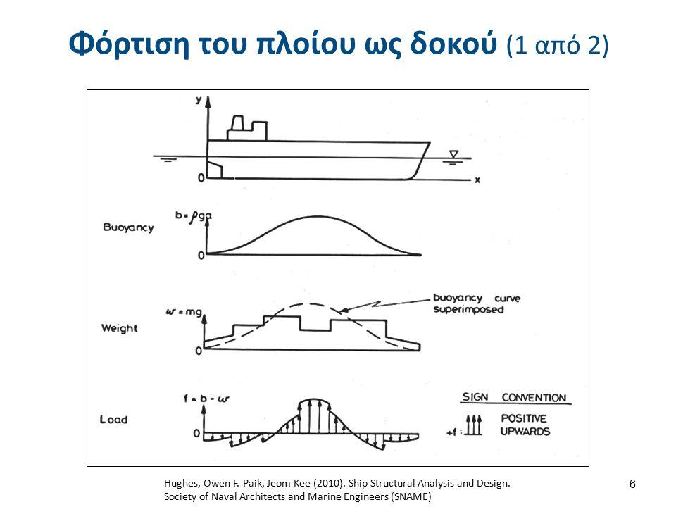 Φόρτιση του πλοίου ως δοκού (1 από 2) 6 Hughes, Owen F. Paik, Jeom Kee (2010). Ship Structural Analysis and Design. Society of Naval Architects and Ma