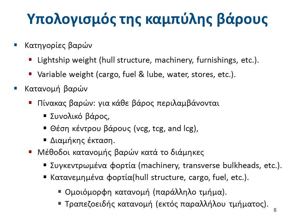 Υπολογισμός της καμπύλης βάρους  Κατηγορίες βαρών  Lightship weight (hull structure, machinery, furnishings, etc.).  Variable weight (cargo, fuel &