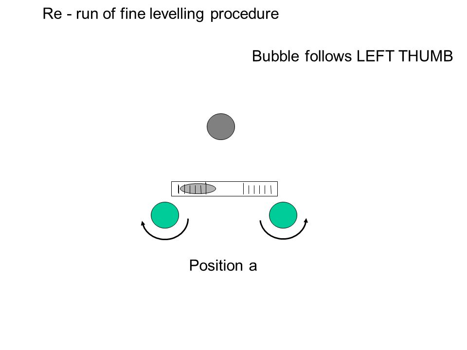 Re - run of fine levelling procedure Position a Bubble follows LEFT THUMB