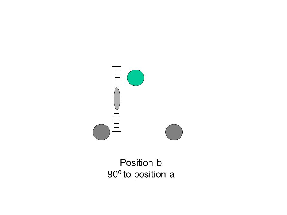 Position b 90 0 to position a