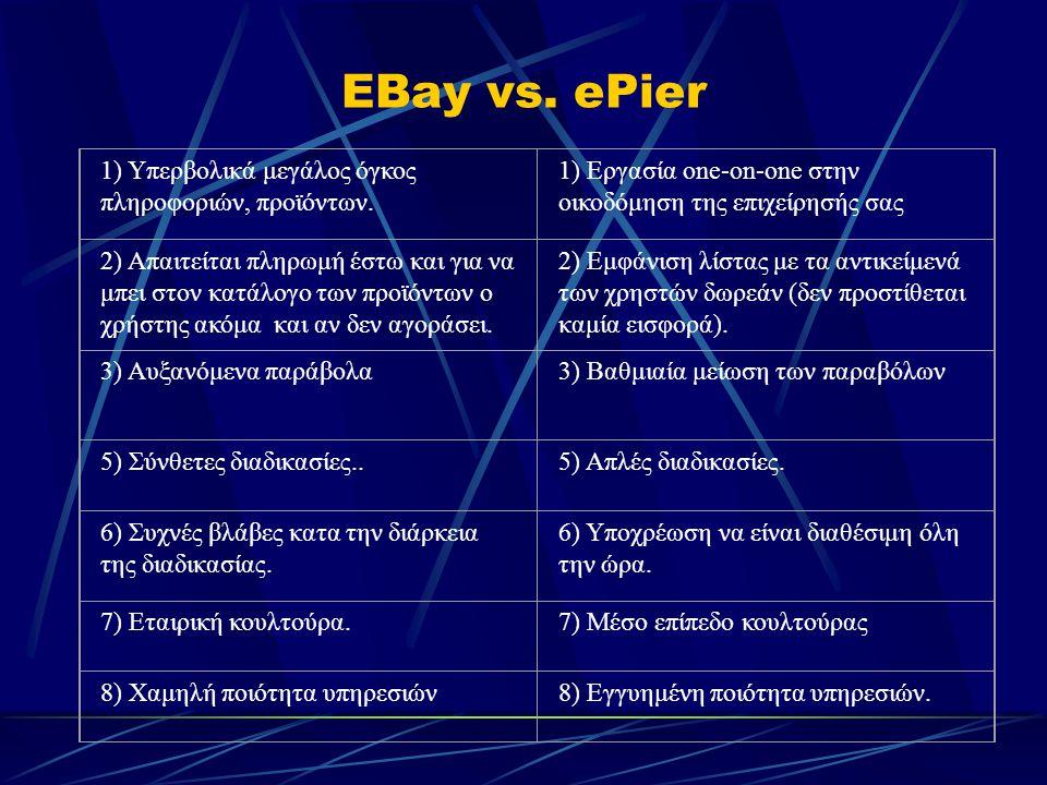 EBay vs. ePier 1) Υπερβολικά μεγάλος όγκος πληροφοριών, προϊόντων.