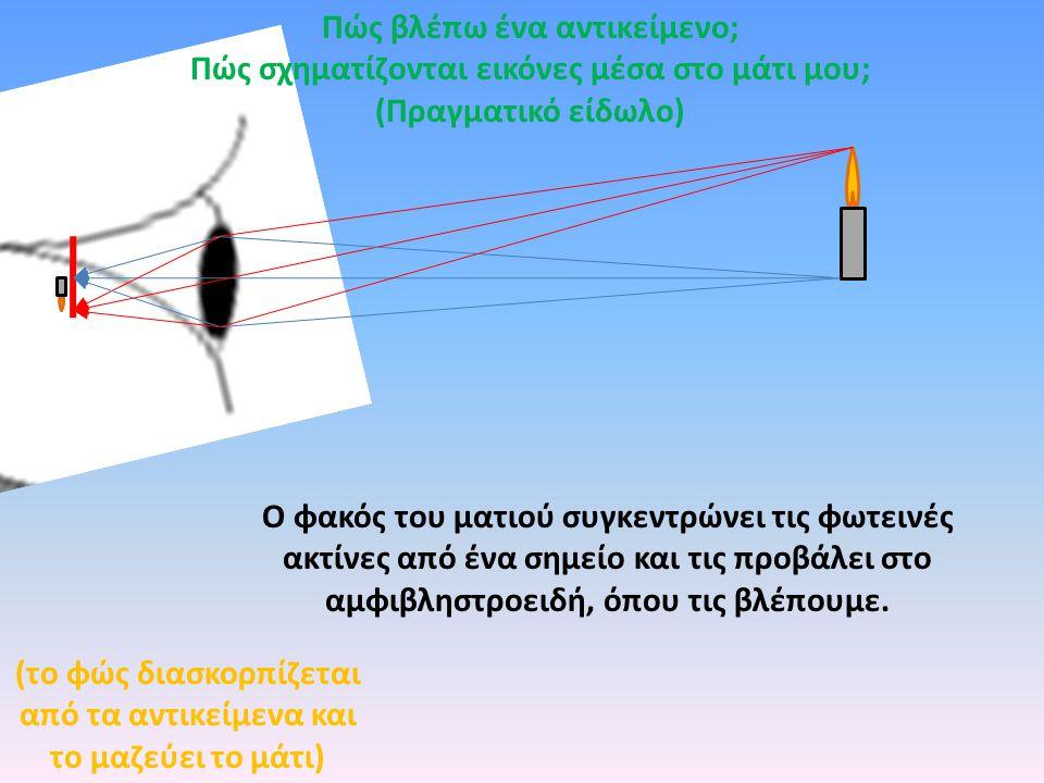 Ο φακός του ματιού συγκεντρώνει τις φωτεινές ακτίνες από ένα σημείο και τις προβάλει στο αμφιβληστροειδή, όπου τις βλέπουμε. (το φώς διασκορπίζεται απ