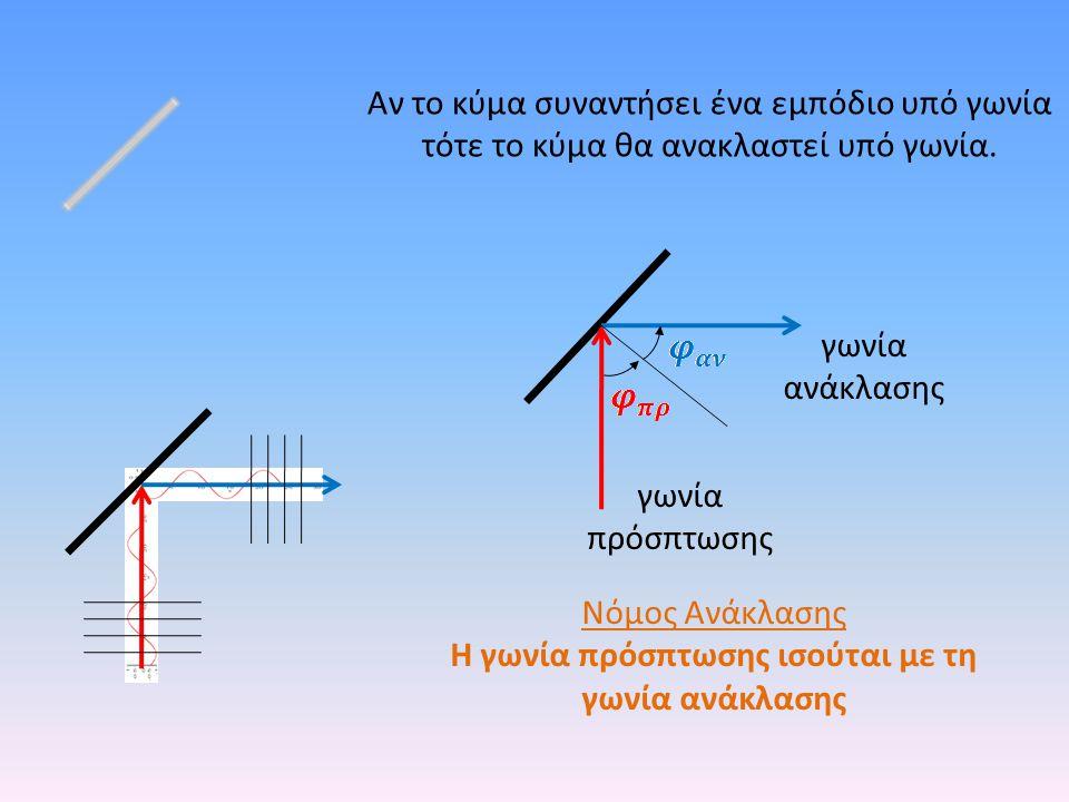 Αν το κύμα συναντήσει ένα εμπόδιο υπό γωνία τότε το κύμα θα ανακλαστεί υπό γωνία. γωνία πρόσπτωσης γωνία ανάκλασης Νόμος Ανάκλασης Η γωνία πρόσπτωσης