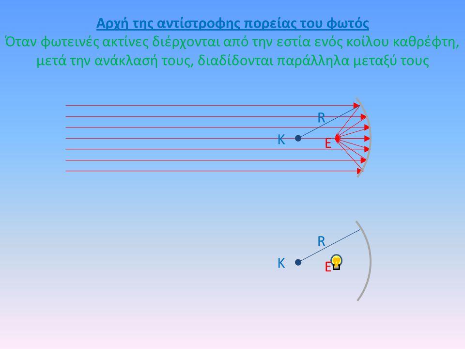 Αρχή της αντίστροφης πορείας του φωτός Όταν φωτεινές ακτίνες διέρχονται από την εστία ενός κοίλου καθρέφτη, μετά την ανάκλασή τους, διαδίδονται παράλληλα μεταξύ τους Κ Ε R Κ Ε R