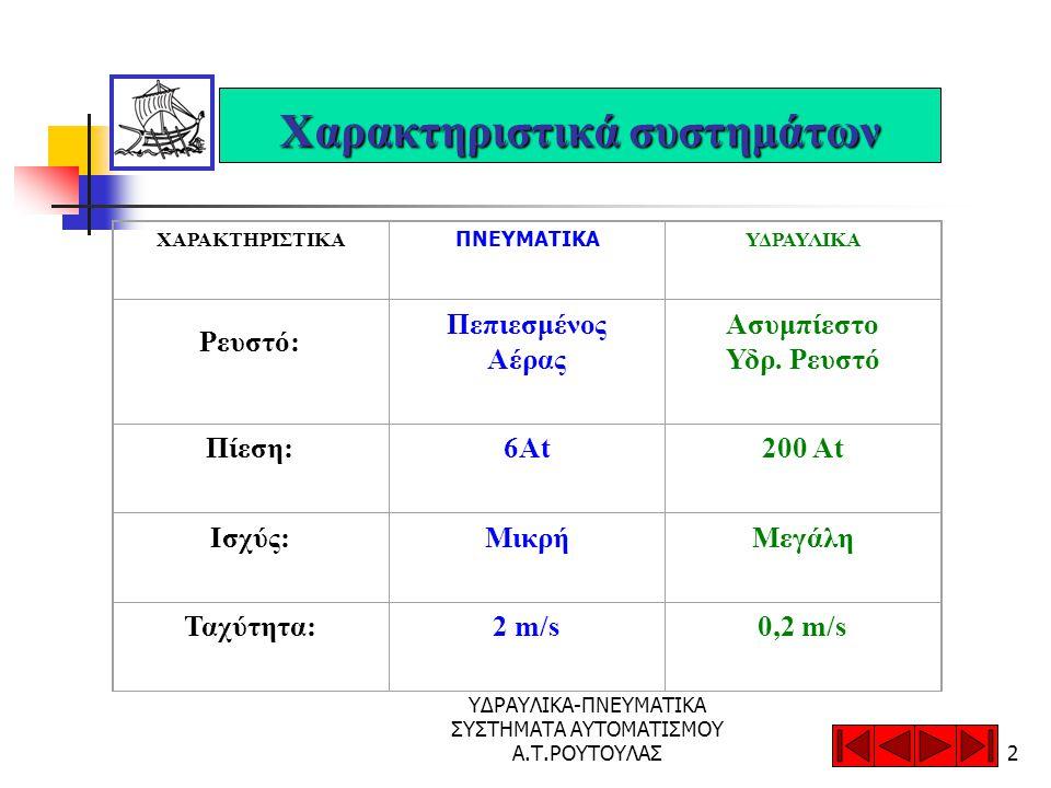 ΥΔΡΑΥΛΙΚΑ-ΠΝΕΥΜΑΤΙΚΑ ΣΥΣΤΗΜΑΤΑ ΑΥΤΟΜΑΤΙΣΜΟΥ Α.Τ.ΡΟΥΤΟΥΛΑΣ2 Χαρακτηριστικά συστημάτων ΧΑΡΑΚΤΗΡΙΣΤΙΚΑ ΠΝΕΥΜΑΤΙΚΑ ΥΔΡΑΥΛΙΚΑ Ρευστό: Πεπιεσμένος Αέρας Ασυμπίεστο Υδρ.
