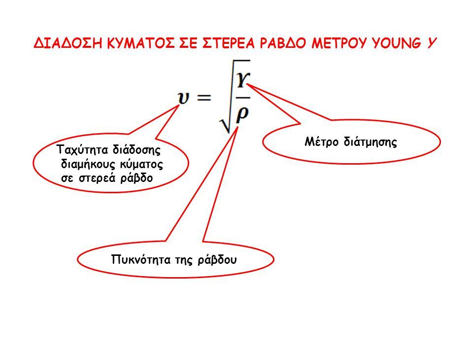 Ταχύτητα διάδοσης διαμήκους κύματος σε στερεά ράβδο Μέτρο διάτμησης Πυκνότητα της ράβδου ΔΙΑΔΟΣΗ ΚΥΜΑΤΟΣ ΣΕ ΣΤΕΡΕΑ ΡΑΒΔΟ ΜΕΤΡΟΥ YOUNG Y