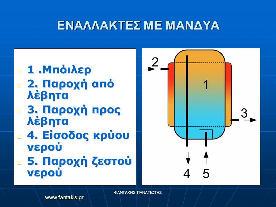 www.fantakis.gr ΦΑΝΤΑΚΗΣ ΠΑΝΑΓΙΩΤΗΣ ΕΝΑΛΛΑΚΤΕΣ ΜΕ ΜΑΝΔΥΑ 1.Μπόιλερ 1.Μπόιλερ 2. Παροχή από λέβητα 2. Παροχή από λέβητα 3. Παροχή προς λέβητα 3. Παροχή
