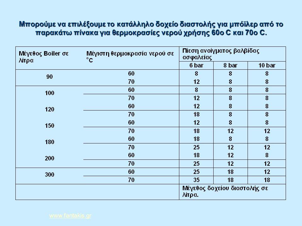 Μπορούμε να επιλέξουμε το κατάλληλο δοχείο διαστολής για μπόϊλερ από το παρακάτω πίνακα για θερμοκρασίες νερού χρήσης 60o C και 70ο C. www.fantakis.gr