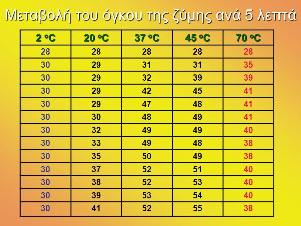 Μεταβολή του όγκου της ζύμης ανά 5 λεπτά 2 ο C 20 ο C 37 ο C 45 ο C 70 ο C 28 302931 35 30293239 3029424541 3029474841 30 484941 303249 40 3033494838