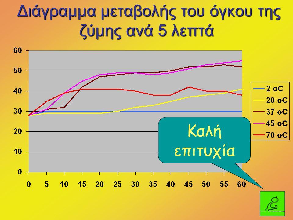 Διάγραμμα μεταβολής του όγκου της ζύμης ανά 5 λεπτά Καλή επιτυχία