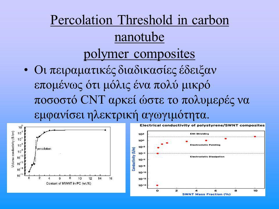 Percolation Threshold in carbon nanotube polymer composites Οι πειραματικές διαδικασίες έδειξαν επομένως ότι μόλις ένα πολύ μικρό ποσοστό CNT αρκεί ώστε το πολυμερές να εμφανίσει ηλεκτρική αγωγιμότητα.
